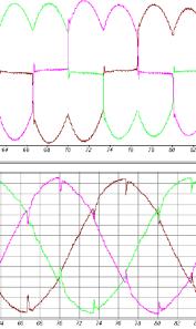 Dynamic test load before harmonics compensation